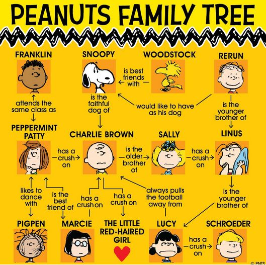 The Peanuts Family Tree! So cute! I <3 Peanuts! #peanuts #familytree