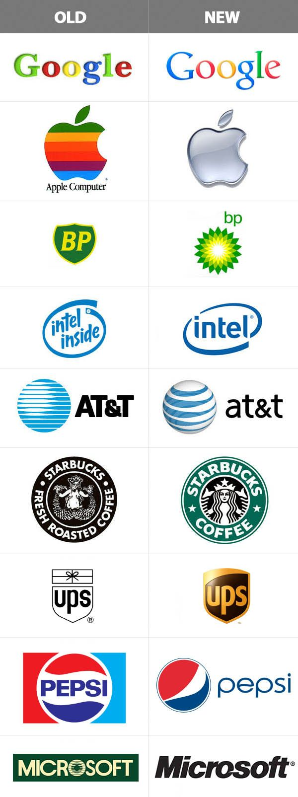 Big brands, their logos before and after the redesign