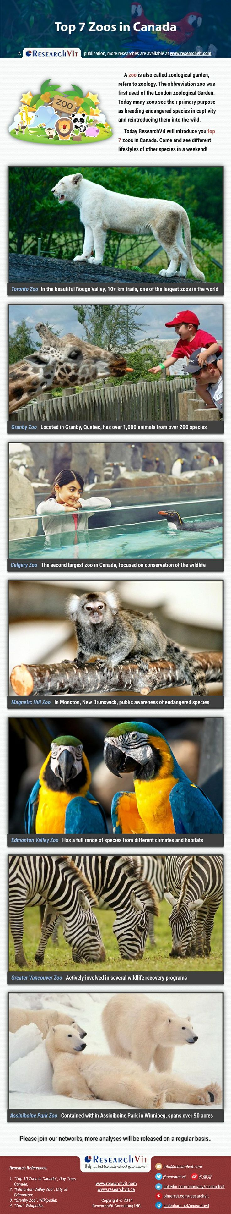 Top 7 Zoos in Canada: A zoo is also called zoological garden, refers tozoology. The abbreviation zoo was first used of theLondon Zoological Garden. Today many zoos see their primary purpose as breeding endangered species in captivity and reintroducing them into the wild. Today ResearchVit will introduce you top 7 zoos in Canada. Come and see different lifestyles of other species in a weekend!