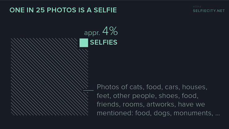3-5% of the instagram photos we analzed were selfies  http://selfiecity.net