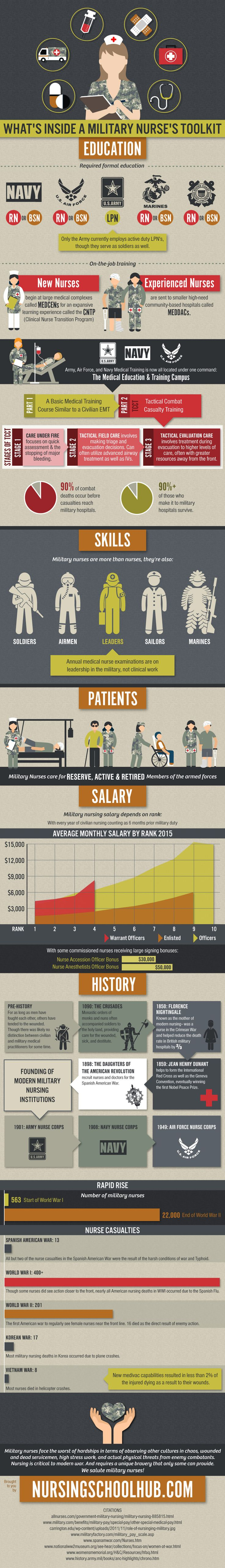 emergency nurse resume%0A Have you ever considered a nursing career in the military  Here is  EVERYTHING you need