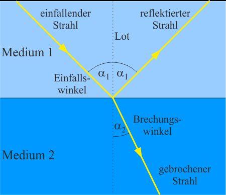 Lichtbrechung | LEIFI Physik                                                                                                                                                                                 Mehr