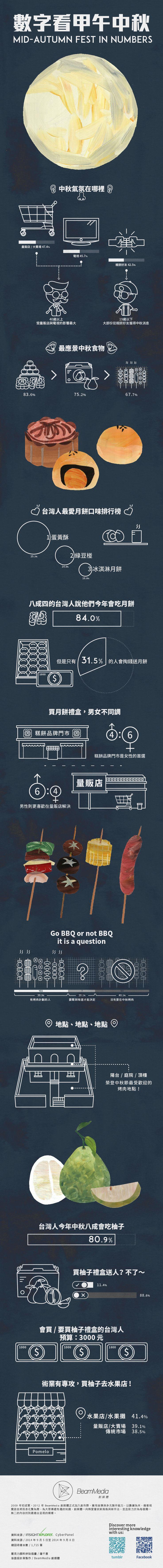 Taiwanese's Mid-Autumn Festival in Numbers -- 2014 的中秋,你在哪裡呢?後山純賞月?烤爐顧肉片?因為太好奇現代台灣人的中秋都怎麼過,創媒體與創市際在中秋時分進行了一項小調查,發現多數台灣人心目中的中秋節主角居然是…..