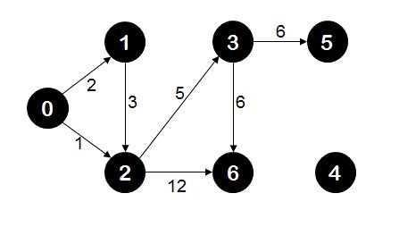 Dijkstra's algorithm essentially uses breadth first search with greedy approach to come up with the shortest distance between given two nodes. Here is a video that explains Dijkstra's algorithm with the help of examples and animations.