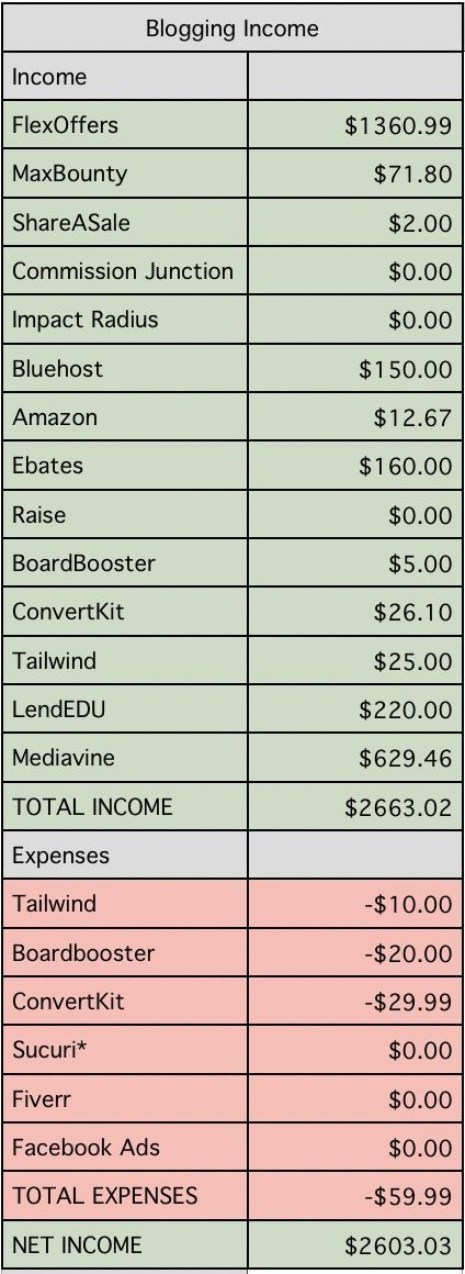 Blogging income reports are so inspiring!   Make money blogging   side hustle income   making money online