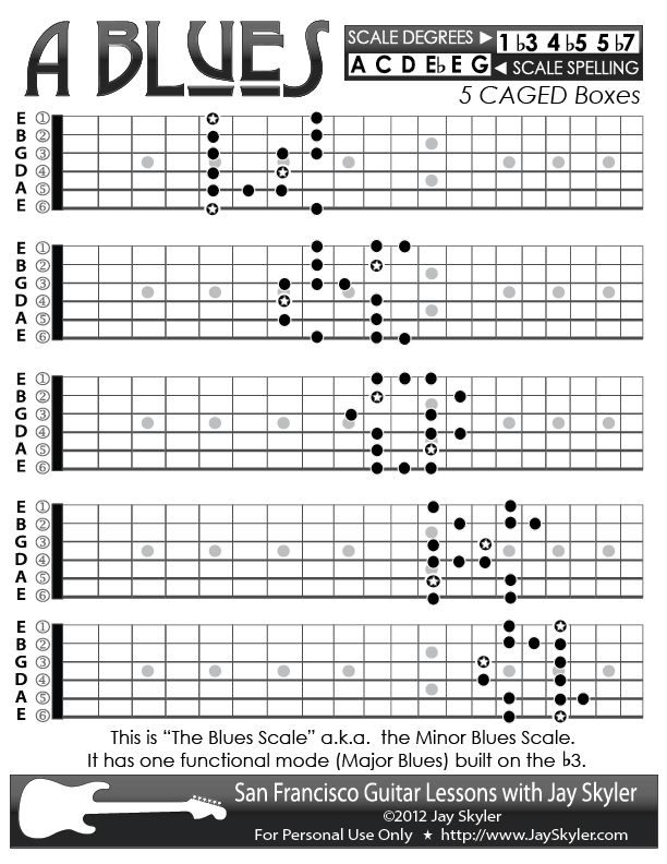Top 25+ best Blues scale ideas on Pinterest : Guitar scales tabs, Music theory guitar and A ...