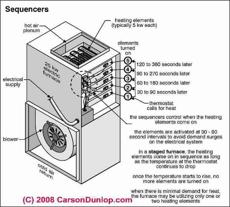 intertherm mobile home furnace wiring diagram gas furnace