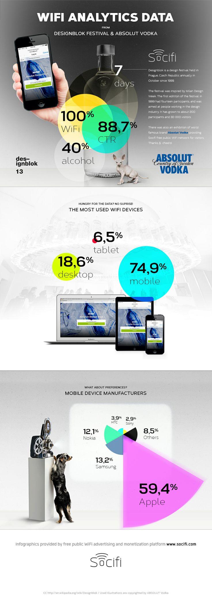 We love infographics. And Designblok & ABSOLUT Vodka too. www.socifi.com @Socifi