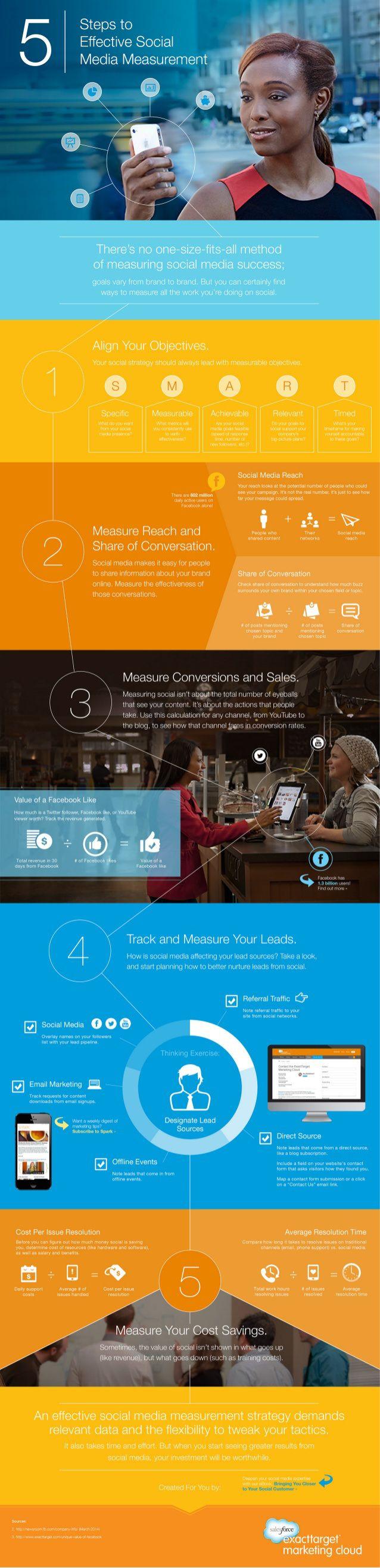 5 pasos para una buena medición de las redes sociales #infografia #infographic #socialmedia