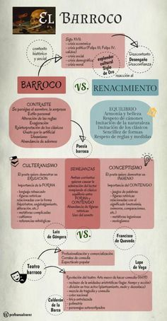 Esquema Entradas relacionadas: El Barroco: estudios, enlaces e infografía La poesía barroca: conceptismo y culteranismo Lope de Vega y la comedia nueva