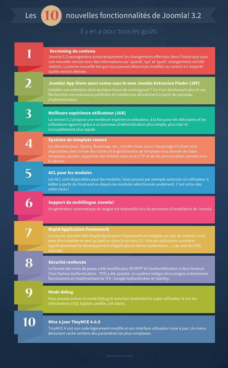 Les 10 nouvelles fonctionnalités de joomla 3.2