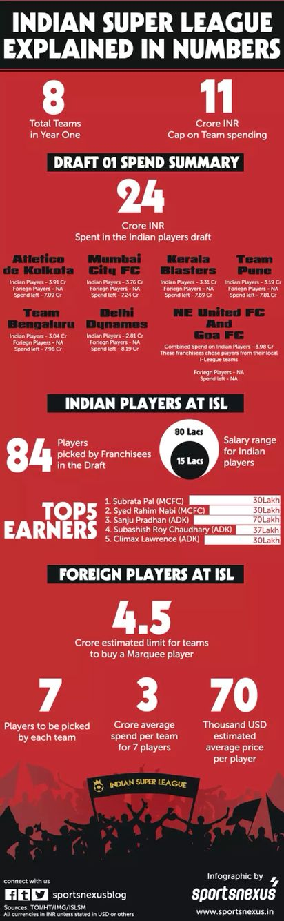 ISL explained in numbers #infographic