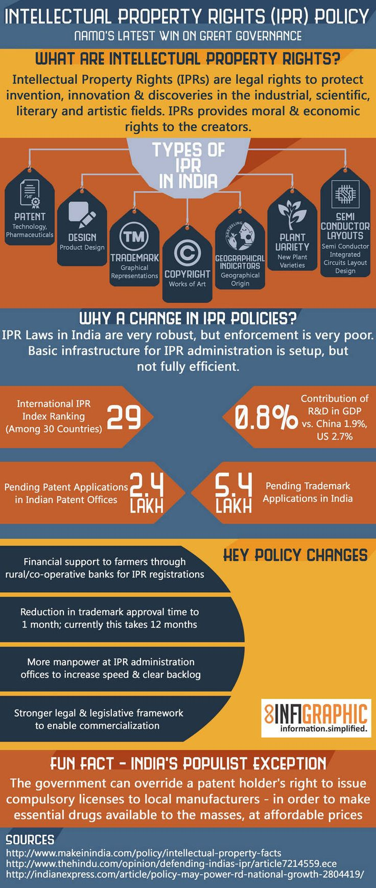 IPR Policy_Web