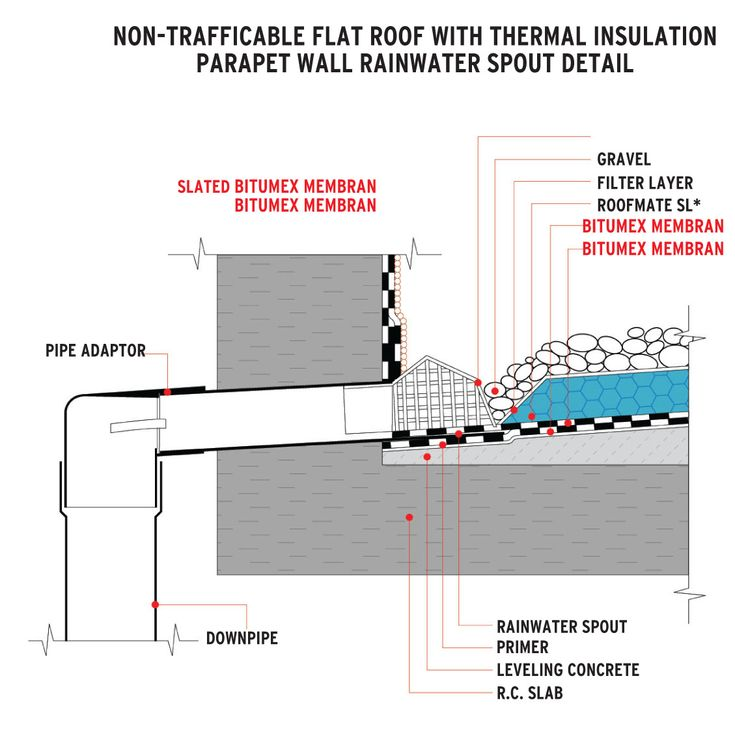 Flat roof detail without parapet detail drawings for Parapet roof design pictures