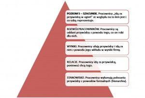 5 poziomów przywództwa http://valuecreation.pl/blog/?p=501