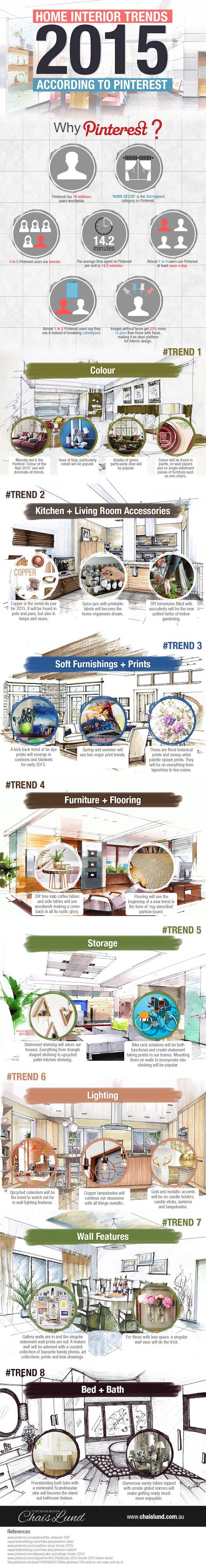 INFOGRAPHIC The Top 8 Home Interior Trends Of 2015 According To Pinterest