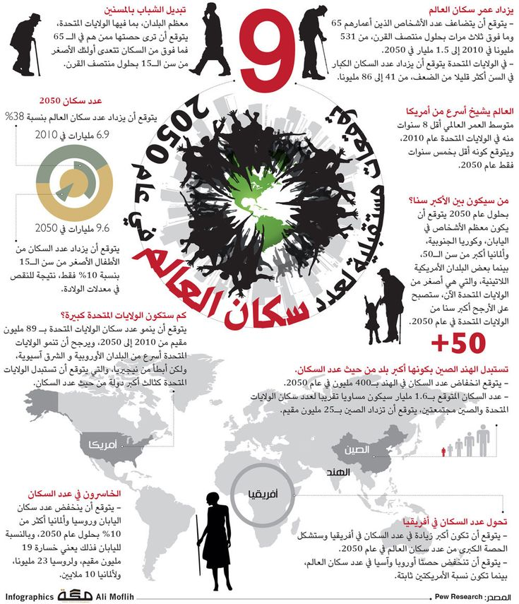9 توقعات لعدد سكان العالم في عام 2050 مستقب لات الأم ة Positivity Infographic Makkah