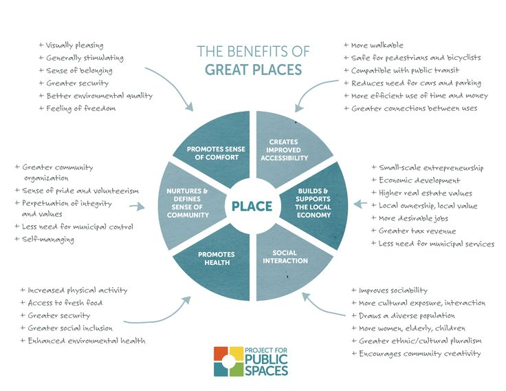 Future of Places: Placemaking as the New Urban Agenda for Habitat 3