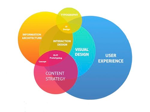 Customer centered web design more than a