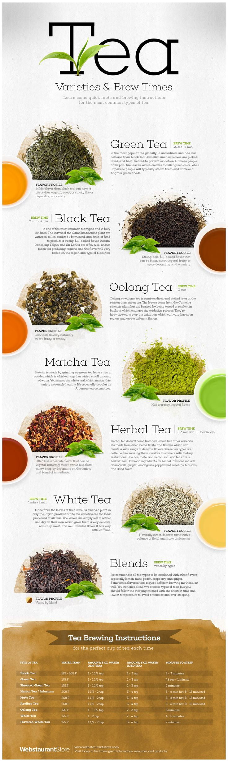 Tea Time! Types of Tea and Optimal Temperature and Brew Times - WebstaurantStore Blog