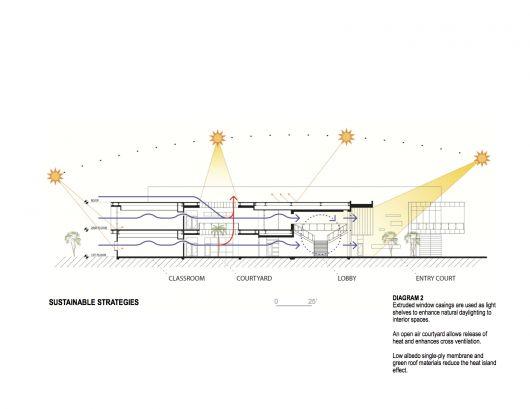 the 25 best sun diagram ideas on pinterest sun path. Black Bedroom Furniture Sets. Home Design Ideas