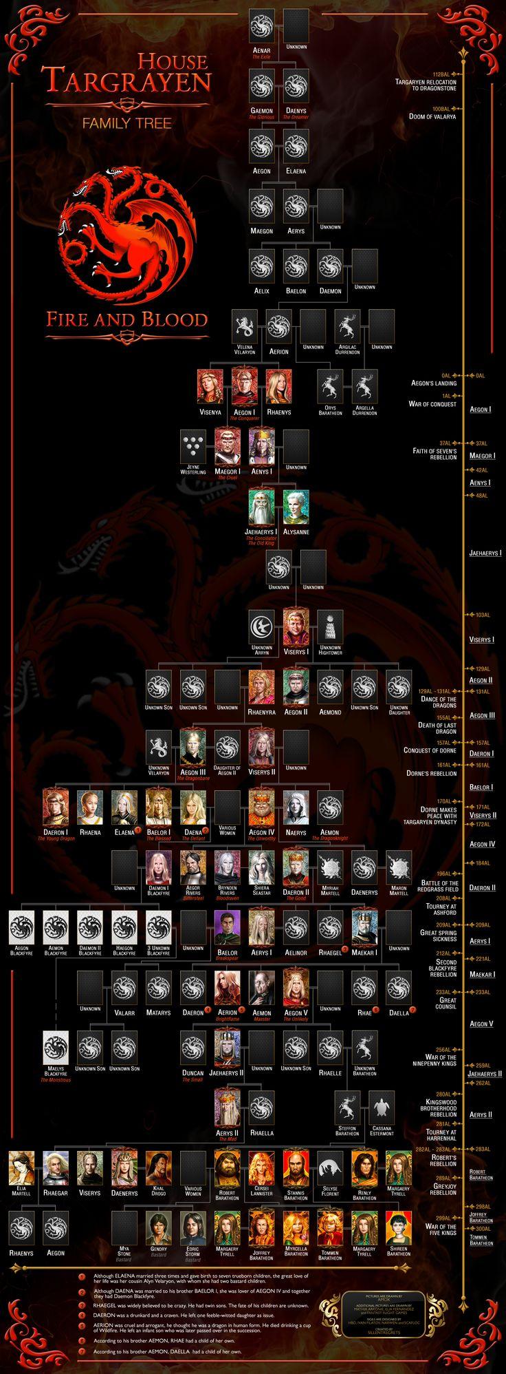 House Targaryen Family Tree