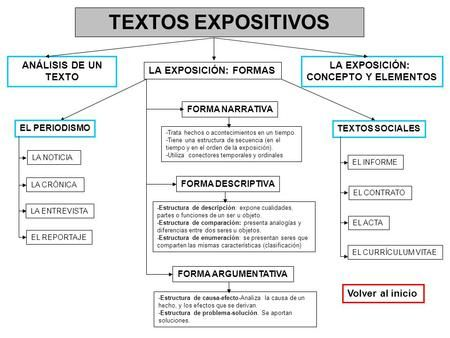 TEXTOS EXPOSITIVOS LA EXPOSICIÓN: CONCEPTO Y ELEMENTOS LA EXPOSICIÓN: FORMAS FORMA NARRATIVA FORMA DESCRIPTIVA FORMA ARGUMENTATIVA EL PERIODISMO TEXTOS.