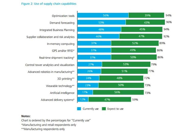 111 best Content Supply Chains images on Pinterest 5 months - supply chain management job description