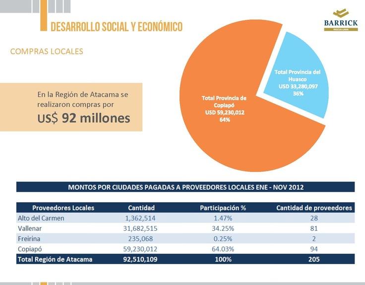 Compras locales - Infografía completa en el sitio de Pascua-Lama http://pascua-lama.com