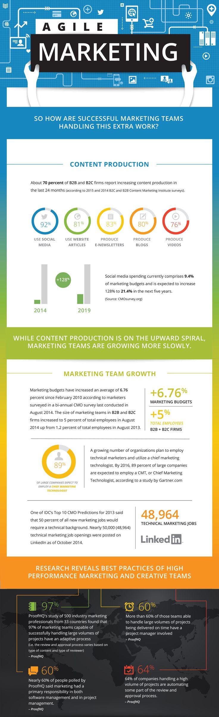 Agile Marketing #infographic #Marketing