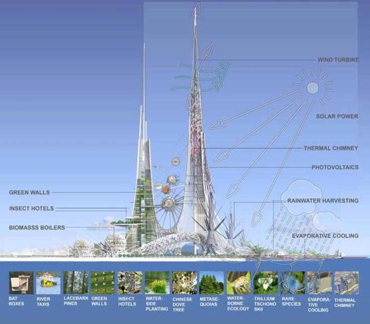 http://www.watson.ch/Wissen/China/758582730-«Phoenix-Towers»-–-Diese-Zwillingstürme-in-China-säubern-die-Luft--produzieren-Solarstrom-und-haben-lebende-Wände