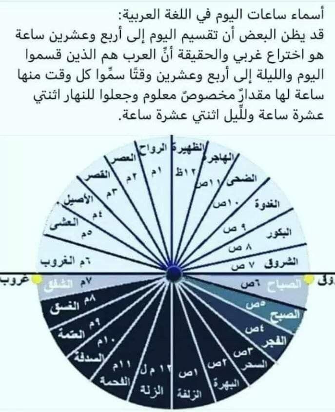 Pin By Said Sayaad On لغة الضاد لغتي Words Pie Chart Chart