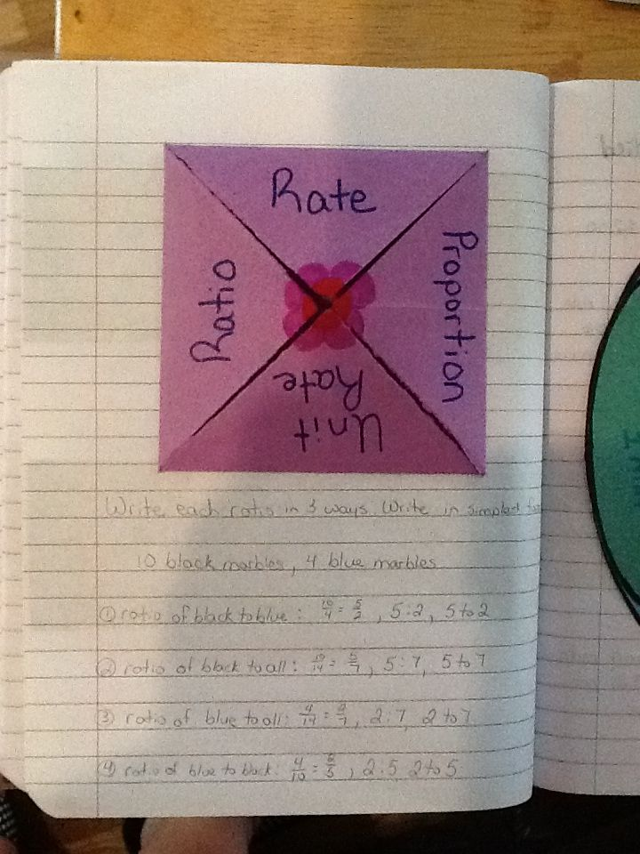 Classroom Ideas For Middle School ~ Ratio rate unit proportion foldable page