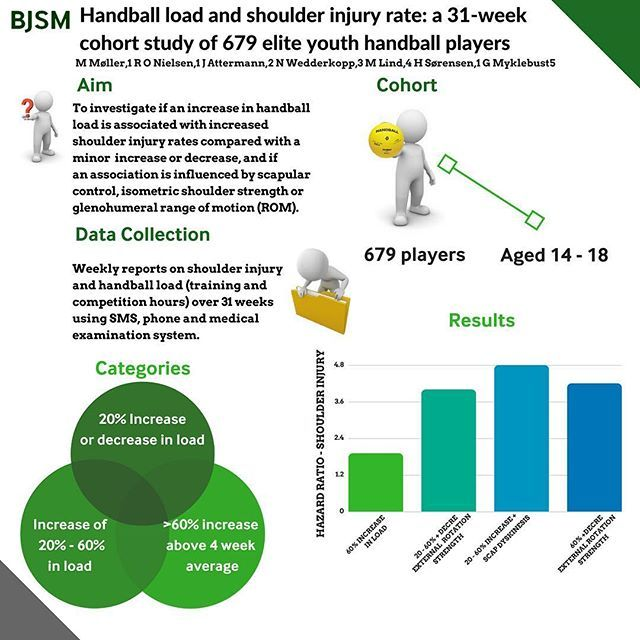 Handball load and shoulder injury rate: a 31-week cohort study of 679 elite youth handball players 🤾♀️🏅🤾♂️ Handball is a very dynamic and entertaining sport but athletes are exposed to high demands and are susceptible to injuries. Here load, external rotation shoulder strength and scapular dyskinesis were measured and hazard ratio's calculated based on changes in load and the above factors.  For more detailed analysis and statistics read the paper online - link on twitter 🤾♀️🤾♂️🎓📚…