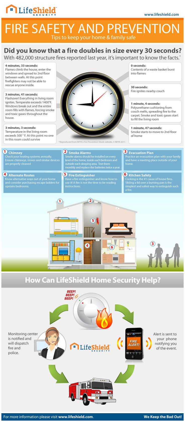 9 best fire safety and prevention images on pinterest for Home safety facts