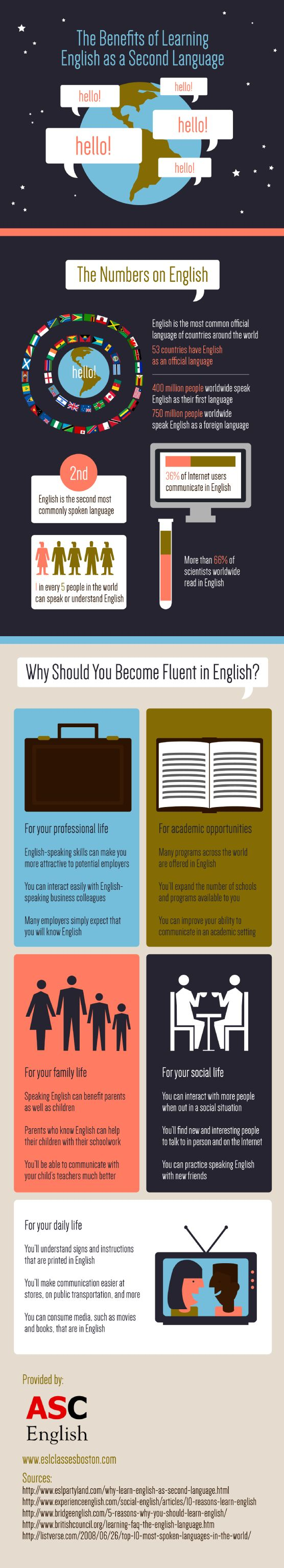 best education infographics images info graphics  1 out of every 5 people in the world can either speak or understand english