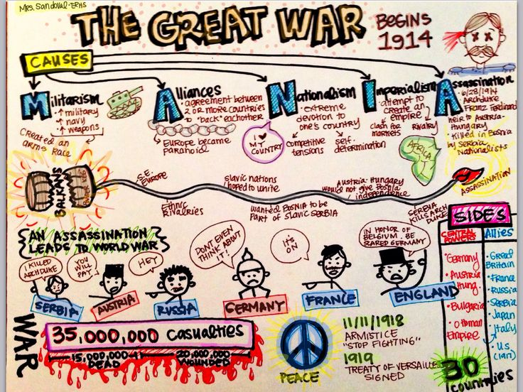 Mrs Beydoun S 9th Grade World History: Causes Of WWI- Sketch Notes Mrs. Sandoval- ERHS