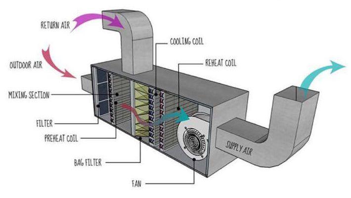 هواساز دارای اجزای زیر می باشد فن الکتروموتور فیلتر کویل