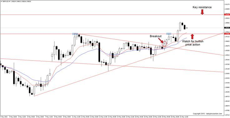 After A Rocky Start To The Week Gbpaud Has Found Its Footing The