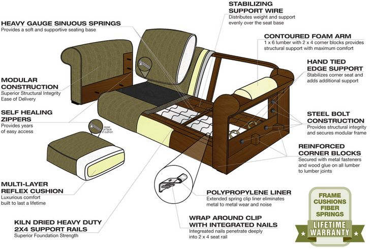 construction diagram for a sofa | Shop Stanton Sofas at Rife's Home Furniture