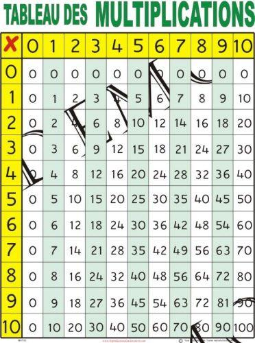 17 meilleures id es propos de tableau de multiplication - Tableau des tables de multiplication ...
