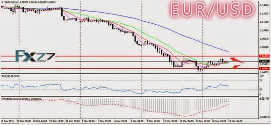 Daily Analysis from FX77 Binary Option: Technical Analysis from FX77, 18/03/2015