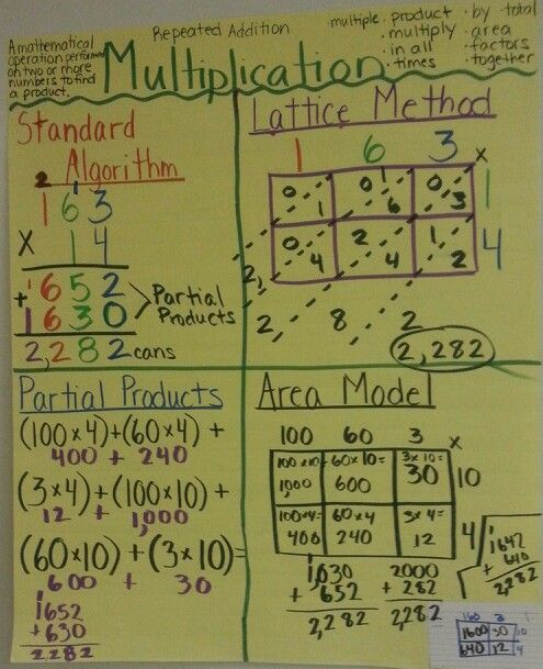 Anchor Chart: Multiplication Strategies