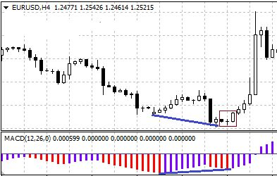 #Forex #Strategy applying #MACD convergence indicator. Snapshot of the morning star #candlestick #pattern