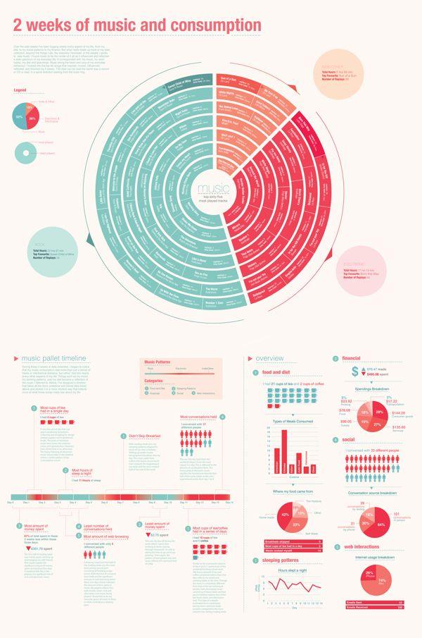 Music & Lifestyle - Infographic by Jiani Lu, via Behance
