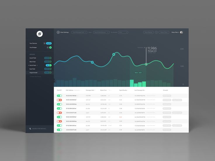 Dribbble - dashboard.png by Peter Main