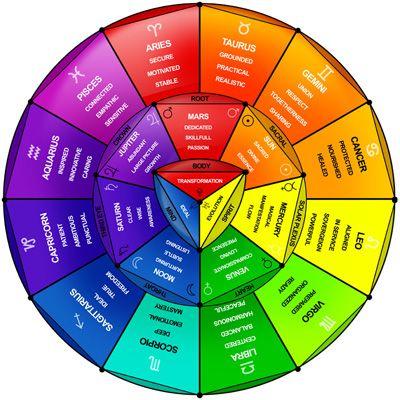 Zodiac Signs, Spirituality Collection, Zodiac Stuff, Colors Wheels ...