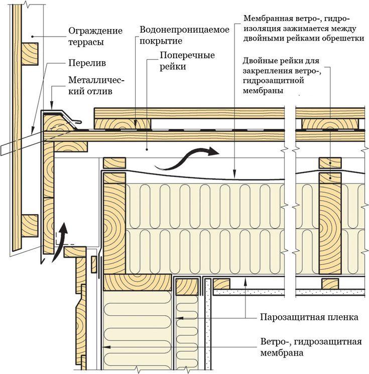 Разрез утеплённой террасы свнутренней системой водоотвода поперёк балок. #СИНТЕФ #Норвежские_каркасные_дома #Твинстрой #framehouse #дом