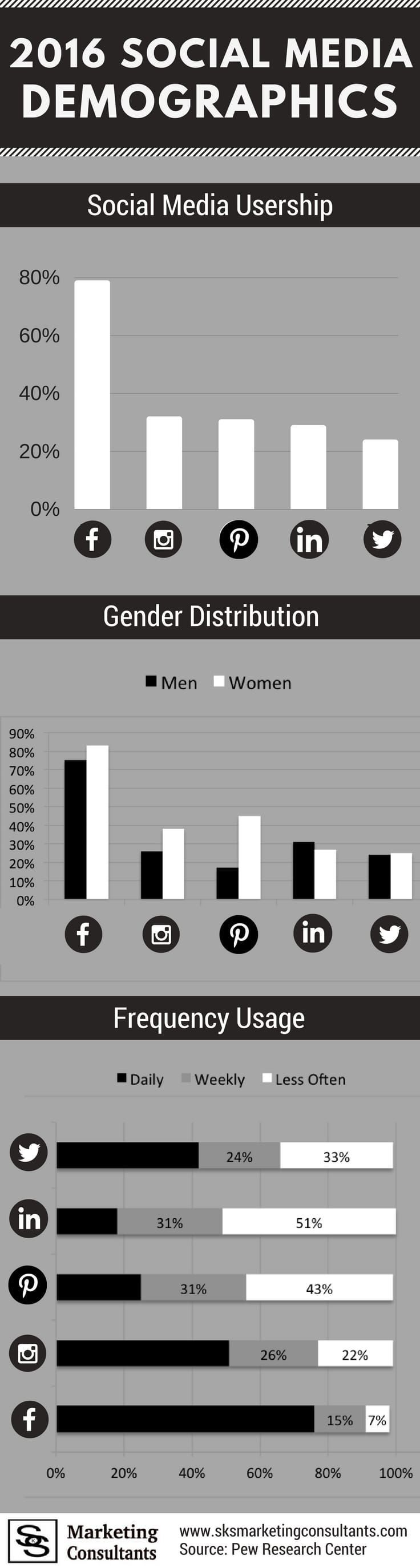 Learn about 2016 Social Media demographics including social media usership, gender distribution and frequency usage of the top 5 social media platforms.   Begin planning your 2017 social media strategy by gaining a better understanding of 2016.  #socialmedia #socialmediamarketing #marketingstrategy #socialmediastrategy #marketing #infographics #2017marketing #Facebook #Twitter #LinkedIn #Instagram  #Pinterest