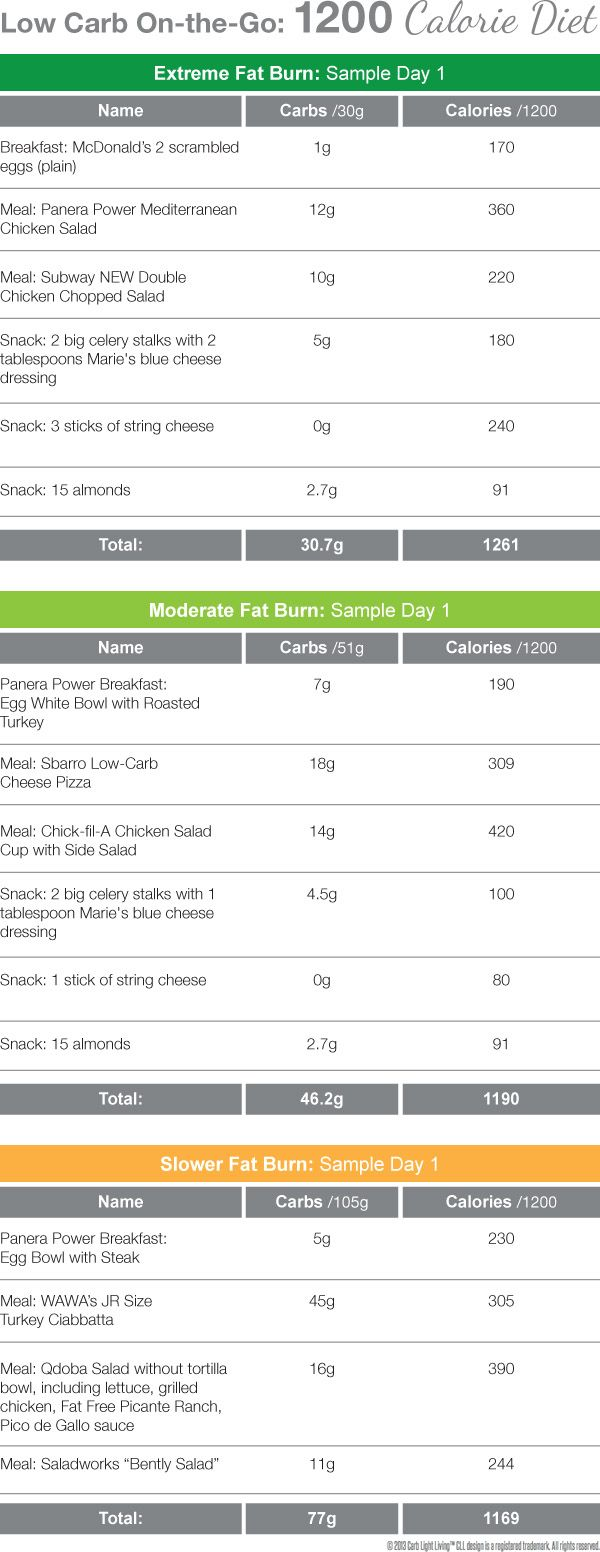 3 Fast Food Plans for a 1200 Calorie Day! YOU choose how fast you BURN FAT! EXTREME FAT BURN: 30 Carbs MODERATE FAT BURN: 51 Carbs SLOWER FAT BURN: 105 Carbs